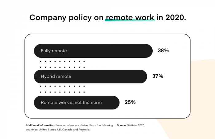 Company policy on remote work in 2020