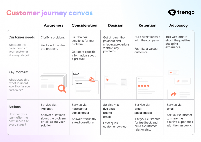 A customer journey canvas for customer service