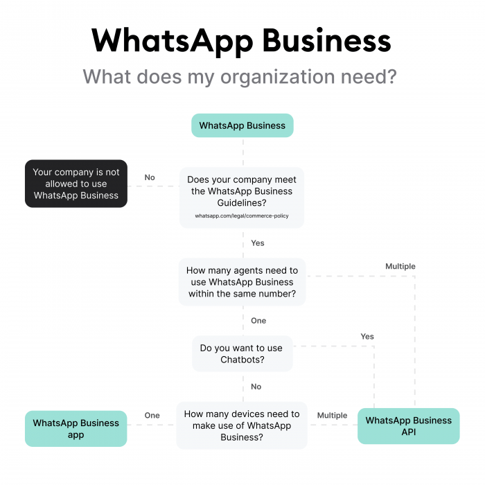 Using WhatsApp Business API with multiple devices