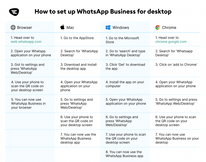 Image explaining the different ways to set up WhatsApp Business for desktop.